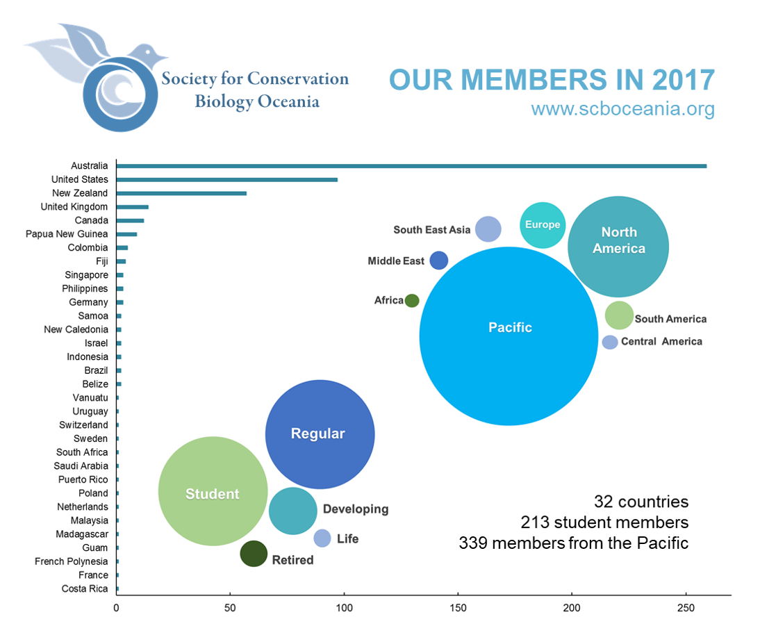 Where in the world are our SCBO members?